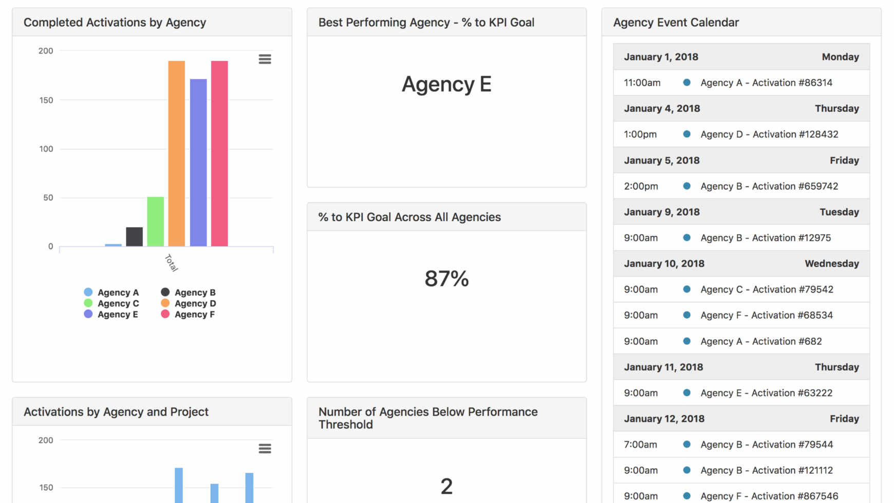 Agency Comparison Analytics screenshot