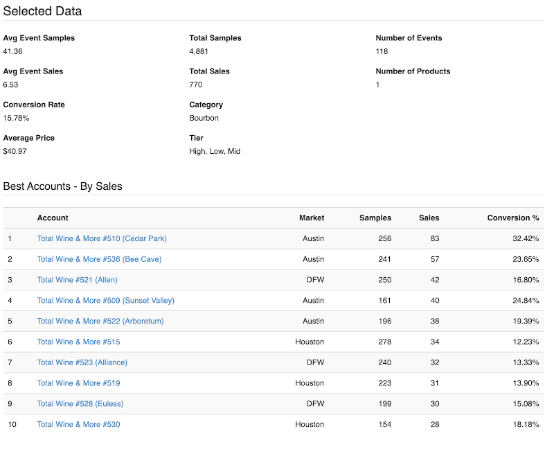 Screenshot showing Product comparison data across sampling locations in MainEvent.